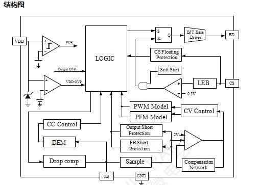 CR5215 是一款应用于小功率 AC/DC 充电器和电源适配器的高性能离线式脉宽调制控 制器。该芯片采用原边检测和调整的拓扑结构,因此在应用时无需 TL431 和光耦。 芯片内 置恒流/恒压两种控制方式,其典型的控制曲线如图所示。 在恒流控制时,最大输出电流和输出功率可以通过 CS 引脚的限流电阻 RS 设定。在恒压控制时,内置恒压 采样电路以及高精度的误差比较器基准电压保证了芯 片的高性能和高精度。此外,内置线损补偿电路保证了 从空载到满载条件下输出电压精度。芯片还具有极低的 静态工作电流(典型值为