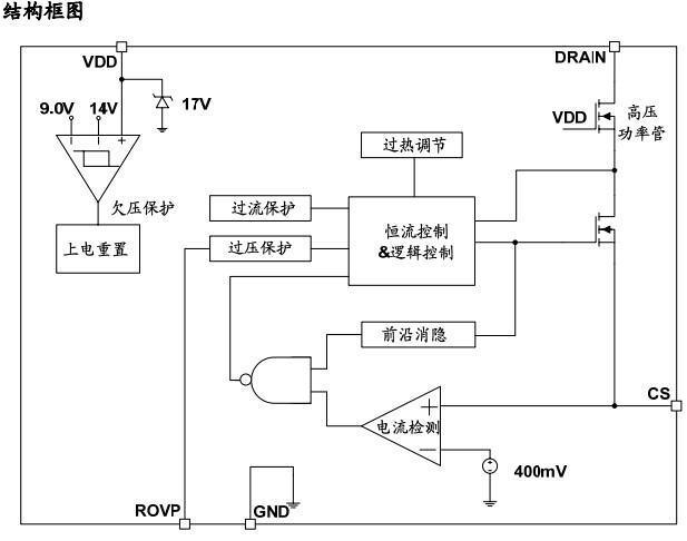 芯联cl1506非隔离降压型50w