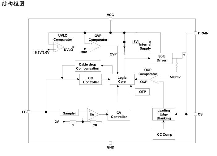 原边反馈结构省去光电耦合器和 tl431 比较器,简化了电路外围